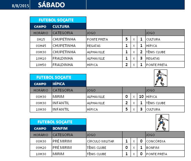 tabela result